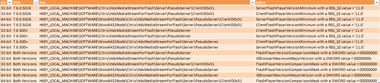 Flash Redirection Registry Keys